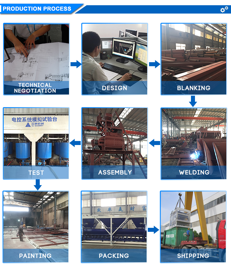 Block Machine Process