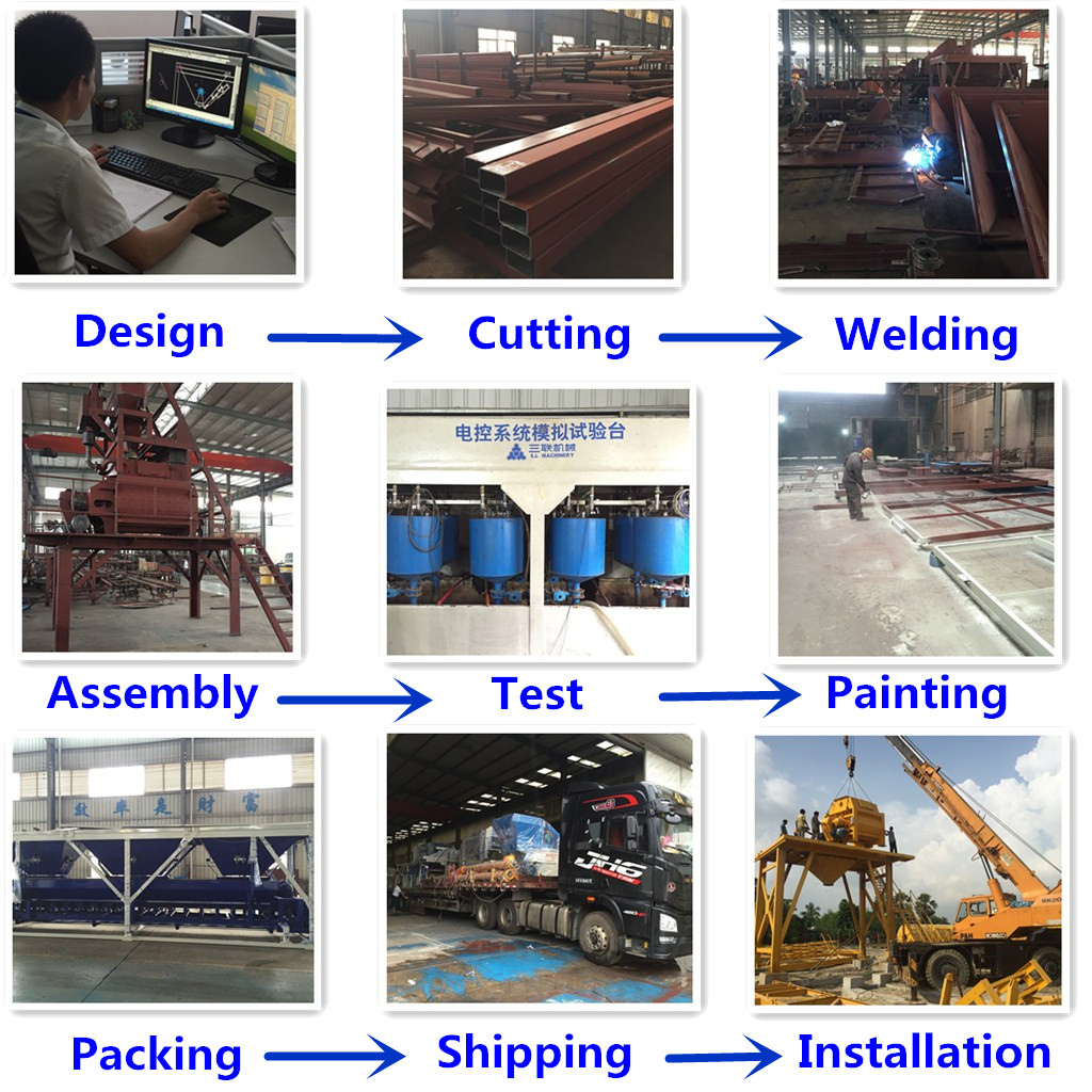 Sanlian Batching Plant Production